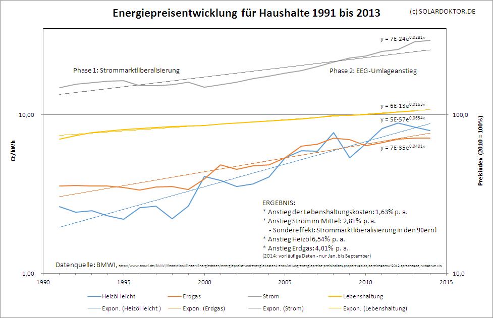 SDR_BMWI_Energiepreisanstieg-Haushalte-1991--2013_150521aho