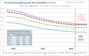PV-Einspeisevergütung im August bis Dezember 2014 (ab September als Prognose)