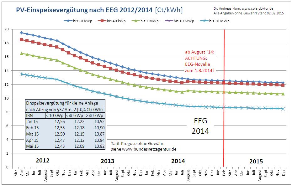 PV-Einspeisevergütung (Fördersätze für Strom aus solarer Strahlungsenergie) in 2015.