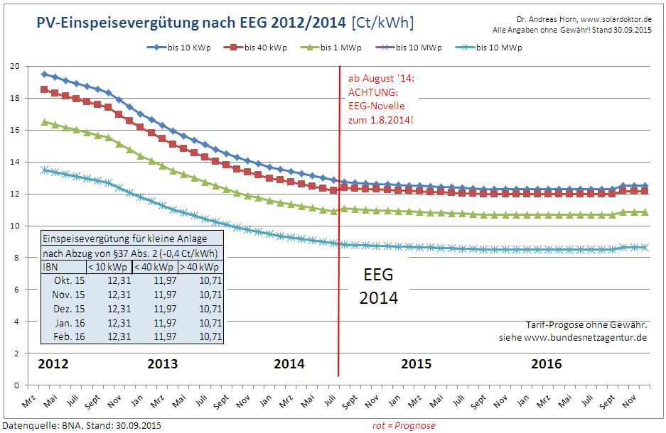 PV-EEG-Vergütung stabil – weiterhin zu niedrig